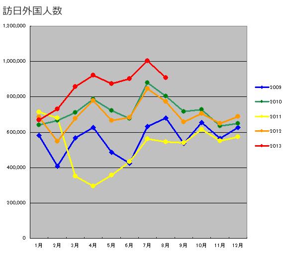 訪日外国人数_2013-10-19